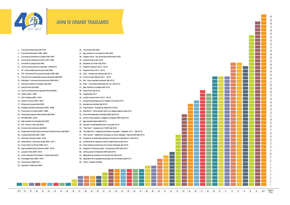 Grafico progetti attivi PG23