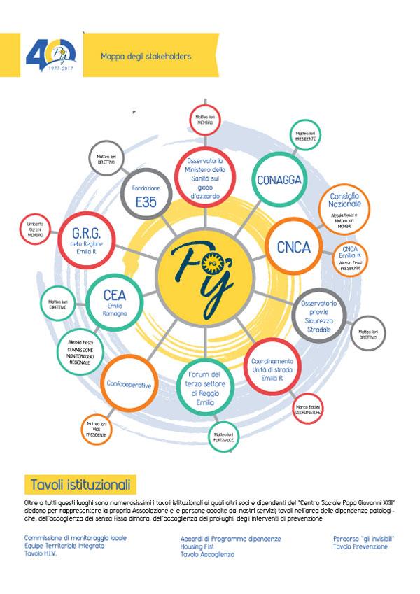 mappa stakeholders PG23